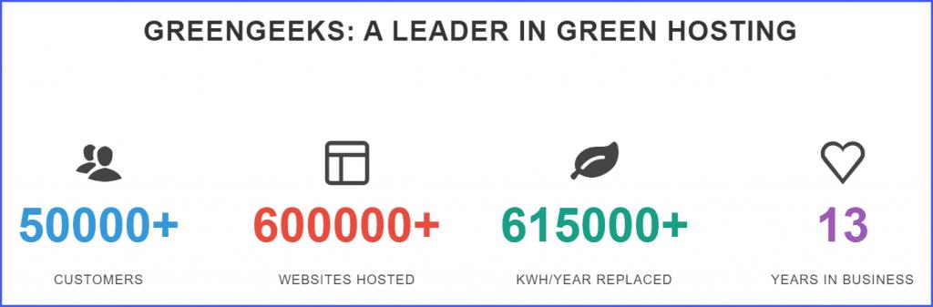 About GreenGeek
