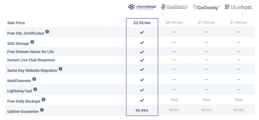 Chemicloud Feature Comparison