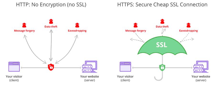 Hostinger SSL